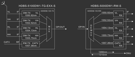 光发射机内置4台dm-tx和1台em-tx