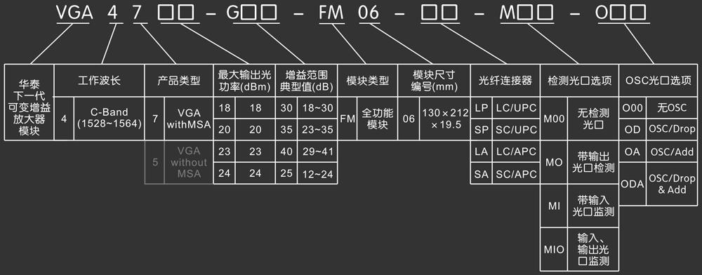 5db 注:1)检测光口模式选项:1,mo ( 带输出监测光口 ) 2,mi ( 带输入