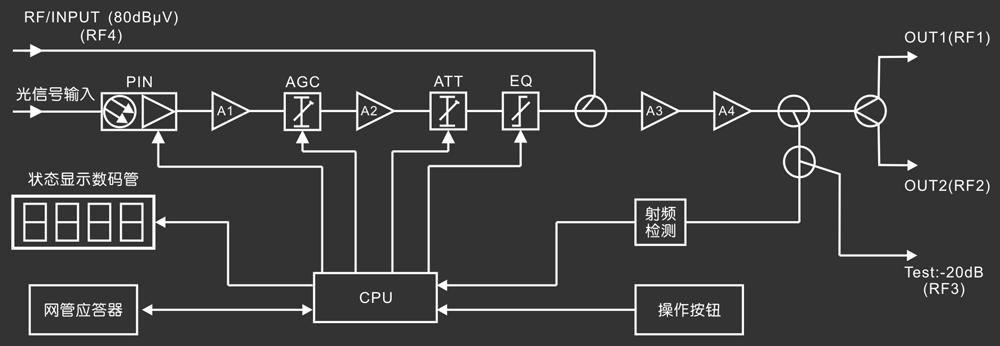 Huatai 华泰 BGL2000 产品系列是一款低功耗、高指标、 AGC 、可网管的全功能 FTTB 楼栋光接收机。 2000 系列采用结构紧凑的小型铝压铸壁挂式外壳(不防雨),RF接口水平输出,数码管参数显示。可选带 RF Overlay 接口用于 IP/QAM 和 EOC 插入,也用于本地节目插入。