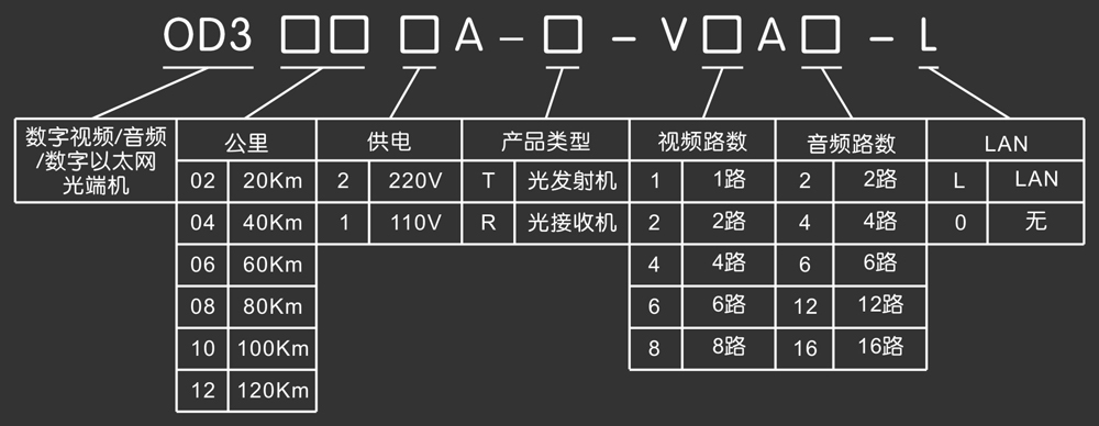 od3000a 光端机 - 技术参数